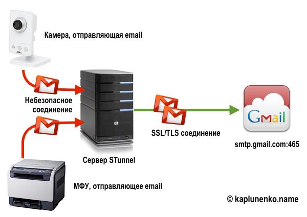 Принцип работы STunnel на примере устройств отправляющих почту и не поддерживающих SSL